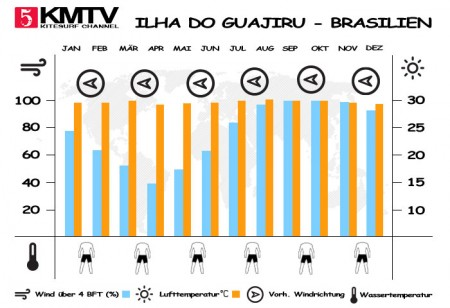 Windstatistik Ilha do Guajiru